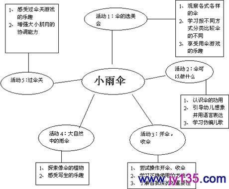 中班下期认知教案:小雨伞_幼儿园中班科学教案